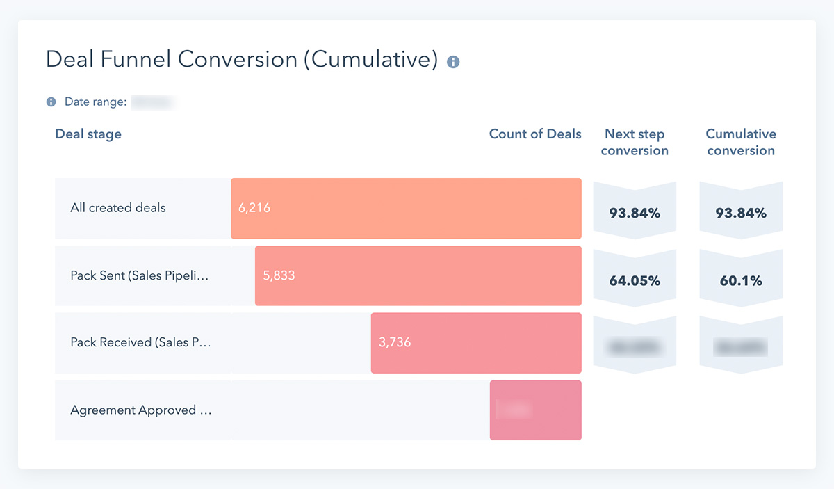 Beyond Debt Deal Funnel Conversion
