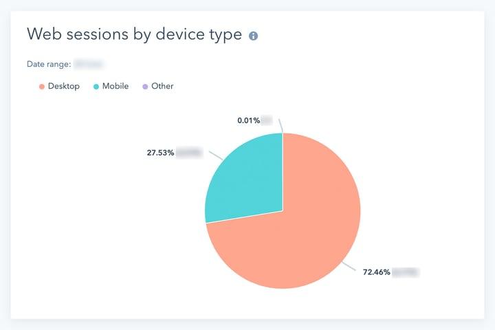 Ulton-Web-Sessions-Per-Device-Type